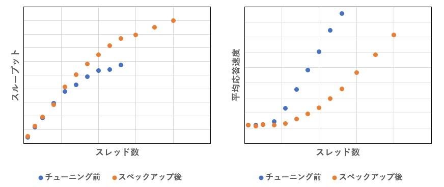 チューニング前後のスループットと平均応答速度比較