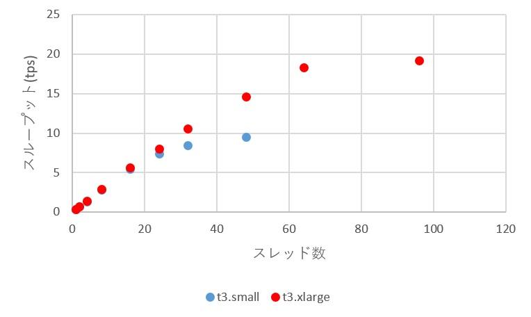 スループットの性能比較