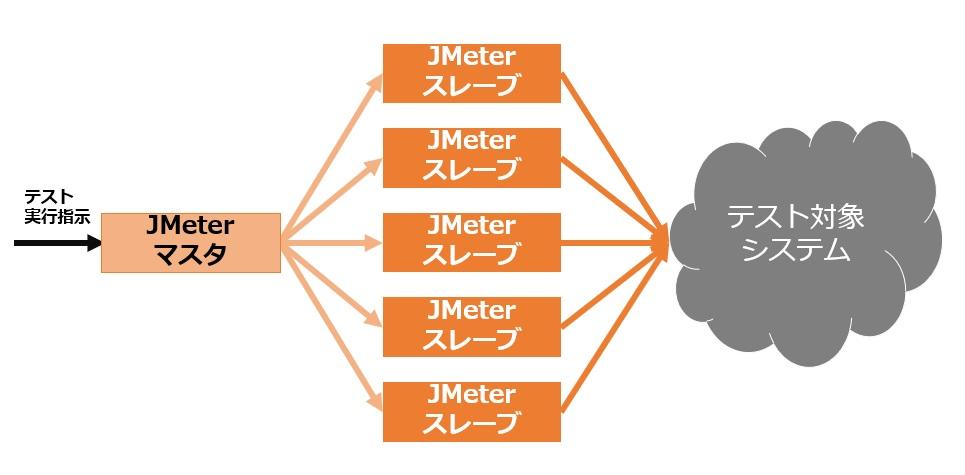 JMeterのマスタ・スレーブ構成