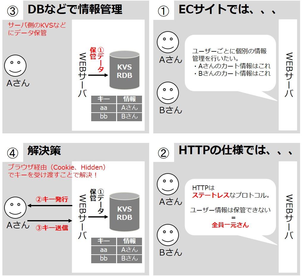ユーザーサーバー間の情報受け渡し方法