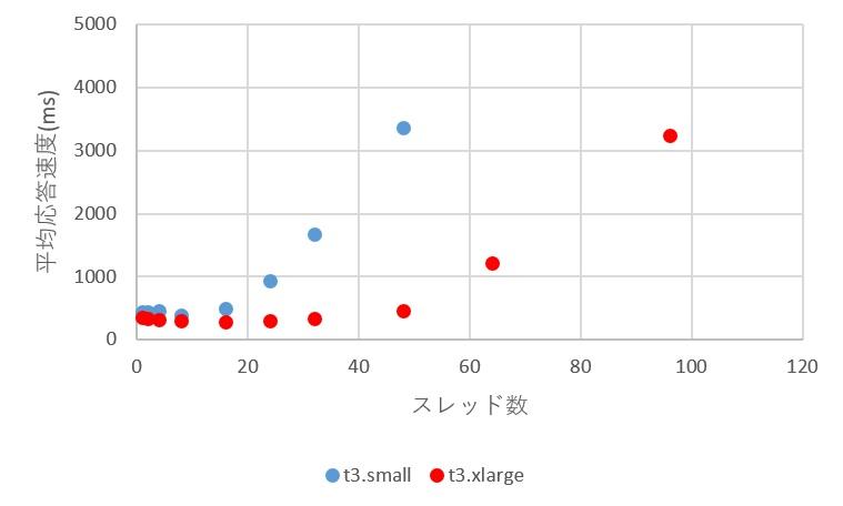 平均応答速度の性能比較