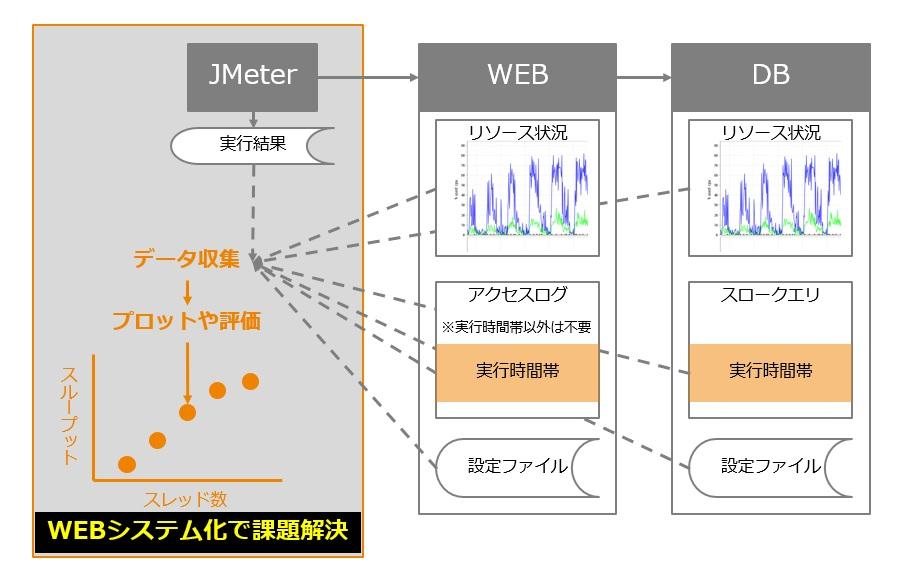 WEBシステム化で課題解決