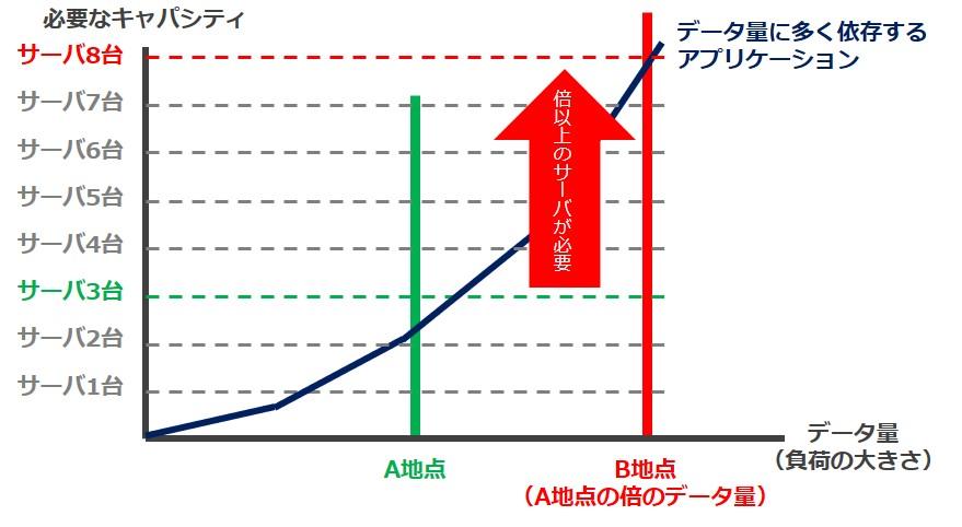 想定負荷が倍になると、インフラは倍以上必要に