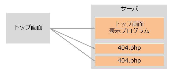 リンク切れの分だけ動的プログラムが動作